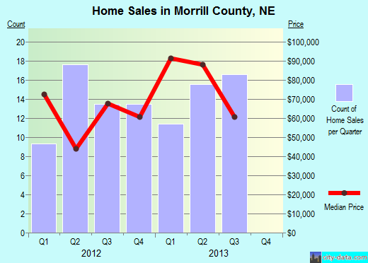 Morrill County,NE real estate house value trend