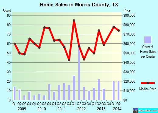 Morris County,TX real estate house value trend