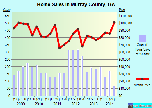 Murray County,GA real estate house value trend