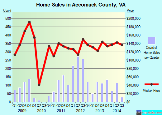 Accomack County,VA real estate house value trend