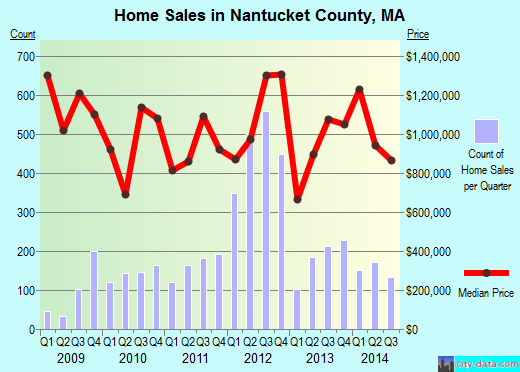 Nantucket County,MA real estate house value trend
