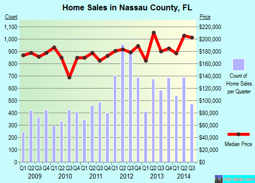 Nassau County,FL real estate house value trend