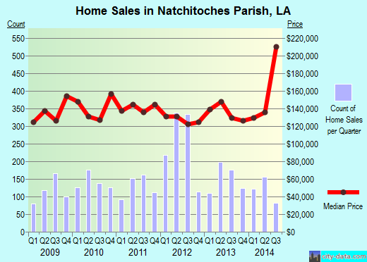 Natchitoches Parish,LA real estate house value trend
