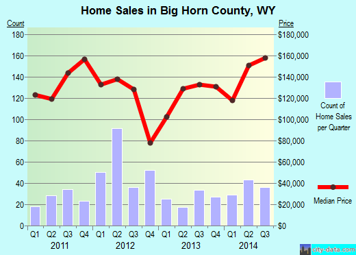 Big Horn County,WY real estate house value trend