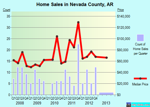 Nevada County,AR real estate house value trend