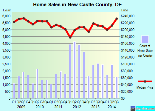 New Castle County,DE real estate house value trend