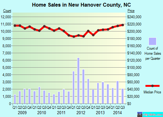 New Hanover County,NC real estate house value trend
