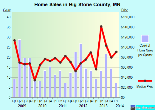 Big Stone County,MN real estate house value trend