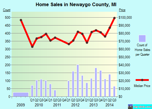 Newaygo County,MI real estate house value trend