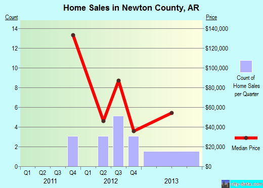 Newton County,AR real estate house value trend