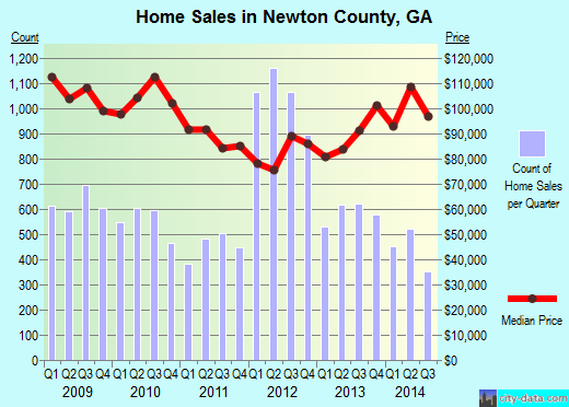 Newton County,GA real estate house value trend