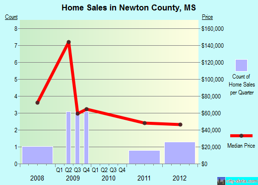 Newton County,MS real estate house value trend