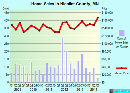 Nicollet County,MN real estate house value trend