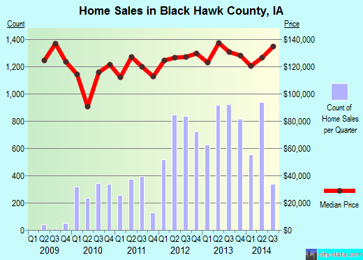 Black Hawk County,IA real estate house value trend