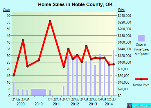 Noble County,OK real estate house value trend
