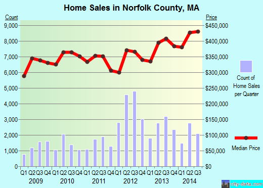 Norfolk County,MA real estate house value trend