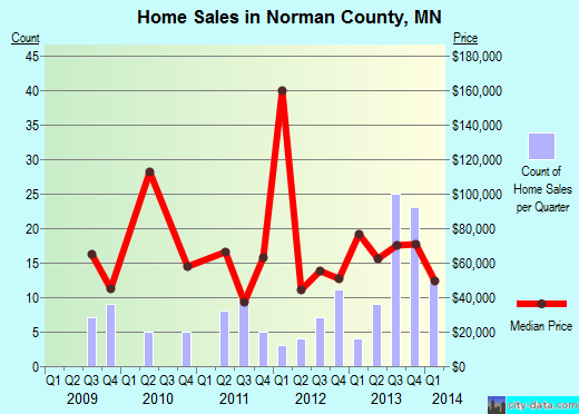 Norman County,MN real estate house value trend