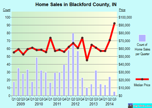 Blackford County,IN real estate house value trend