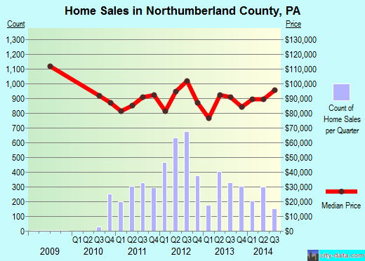 Northumberland County,PA real estate house value trend