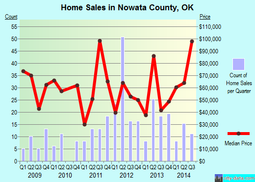 Nowata County,OK real estate house value trend