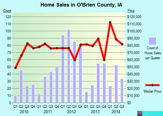 O'Brien County,IA real estate house value trend