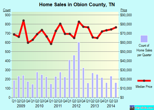 Obion County,TN real estate house value trend