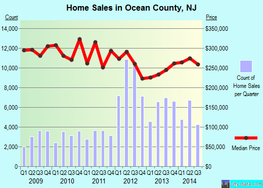 Ocean County,NJ real estate house value trend