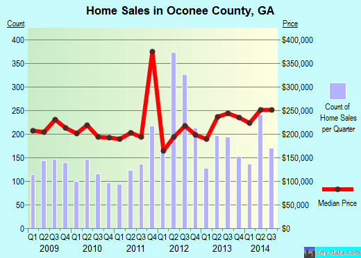 Oconee County,GA real estate house value trend