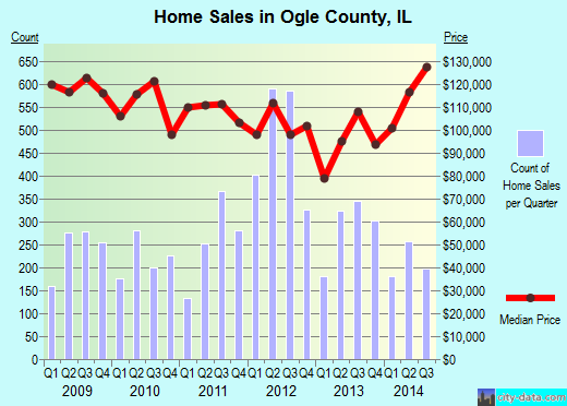 Ogle County,IL real estate house value trend