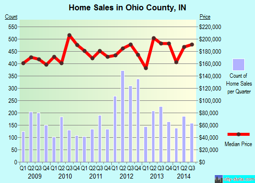 Ohio County,IN real estate house value trend