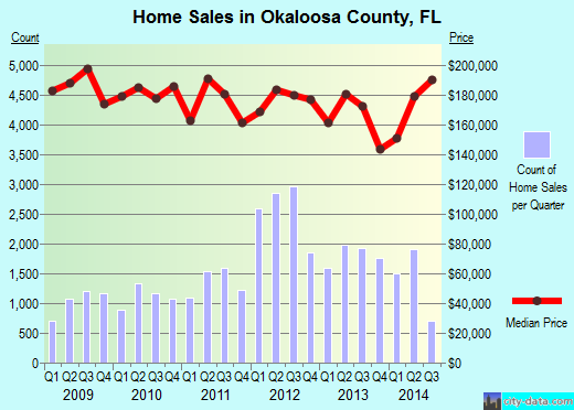 Okaloosa County,FL real estate house value trend