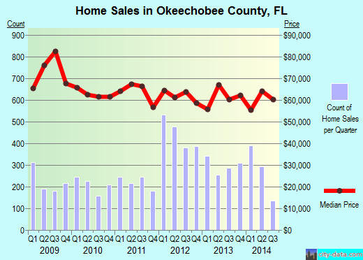 Okeechobee County,FL real estate house value trend
