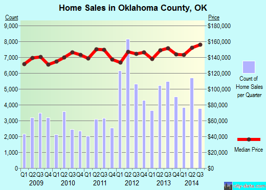 Oklahoma County,OK real estate house value trend