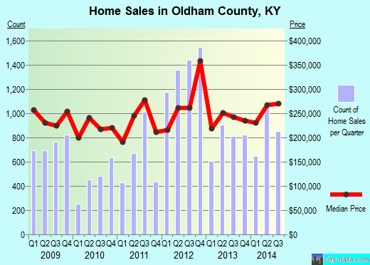 Oldham County,KY real estate house value trend
