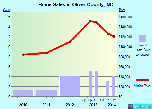 Oliver County,ND real estate house value trend