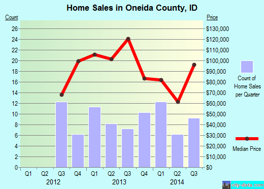 Oneida County,ID real estate house value trend