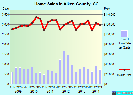Aiken County,SC real estate house value trend