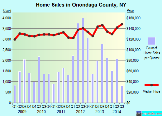 Onondaga County,NY real estate house value trend