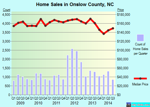Onslow County,NC real estate house value trend