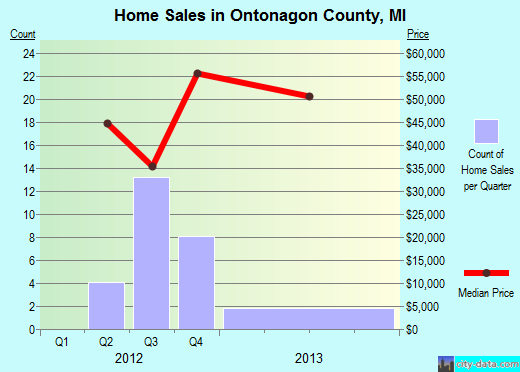 Ontonagon County,MI real estate house value trend
