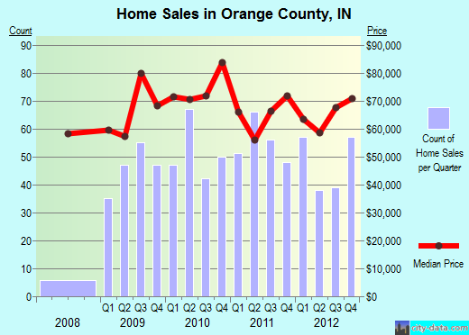 Orange County,IN real estate house value trend