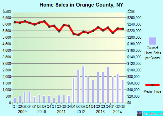 Orange County,NY real estate house value trend