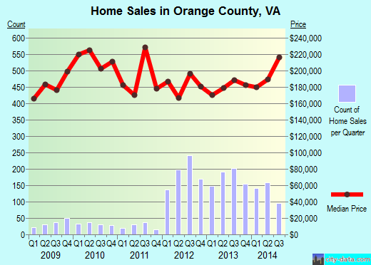 Orange County,VA real estate house value trend