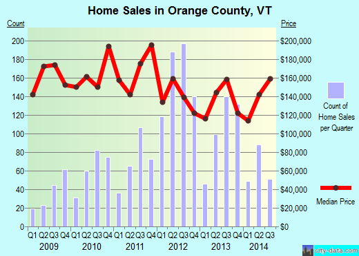 Orange County,VT real estate house value trend