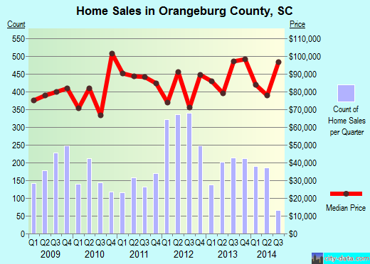 Orangeburg County,SC real estate house value trend