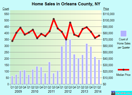 Orleans County,NY real estate house value trend