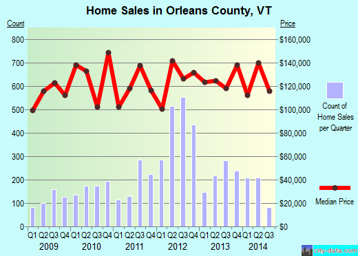 Orleans County,VT real estate house value trend