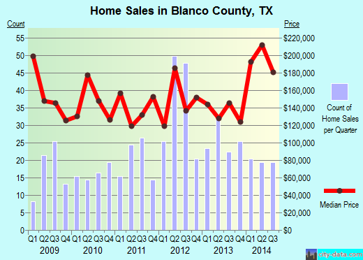 Blanco County,TX real estate house value trend