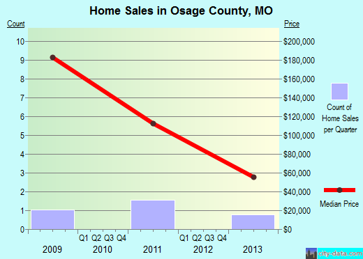 Osage County,MO real estate house value trend