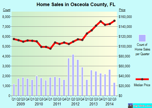 Osceola County,FL real estate house value trend